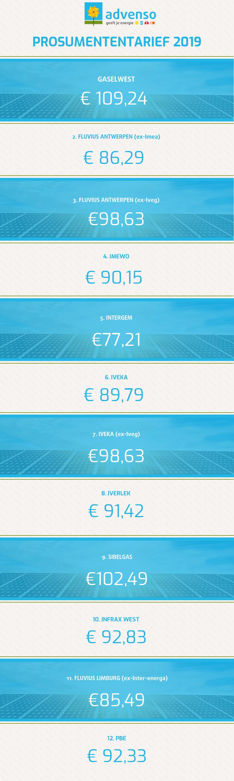 Prosumententarief 2019 opsomming tarieven alle netbeheerders in Belgie